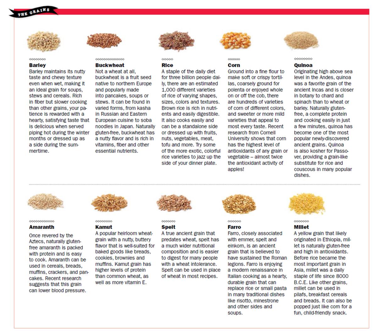 ancient grains chart